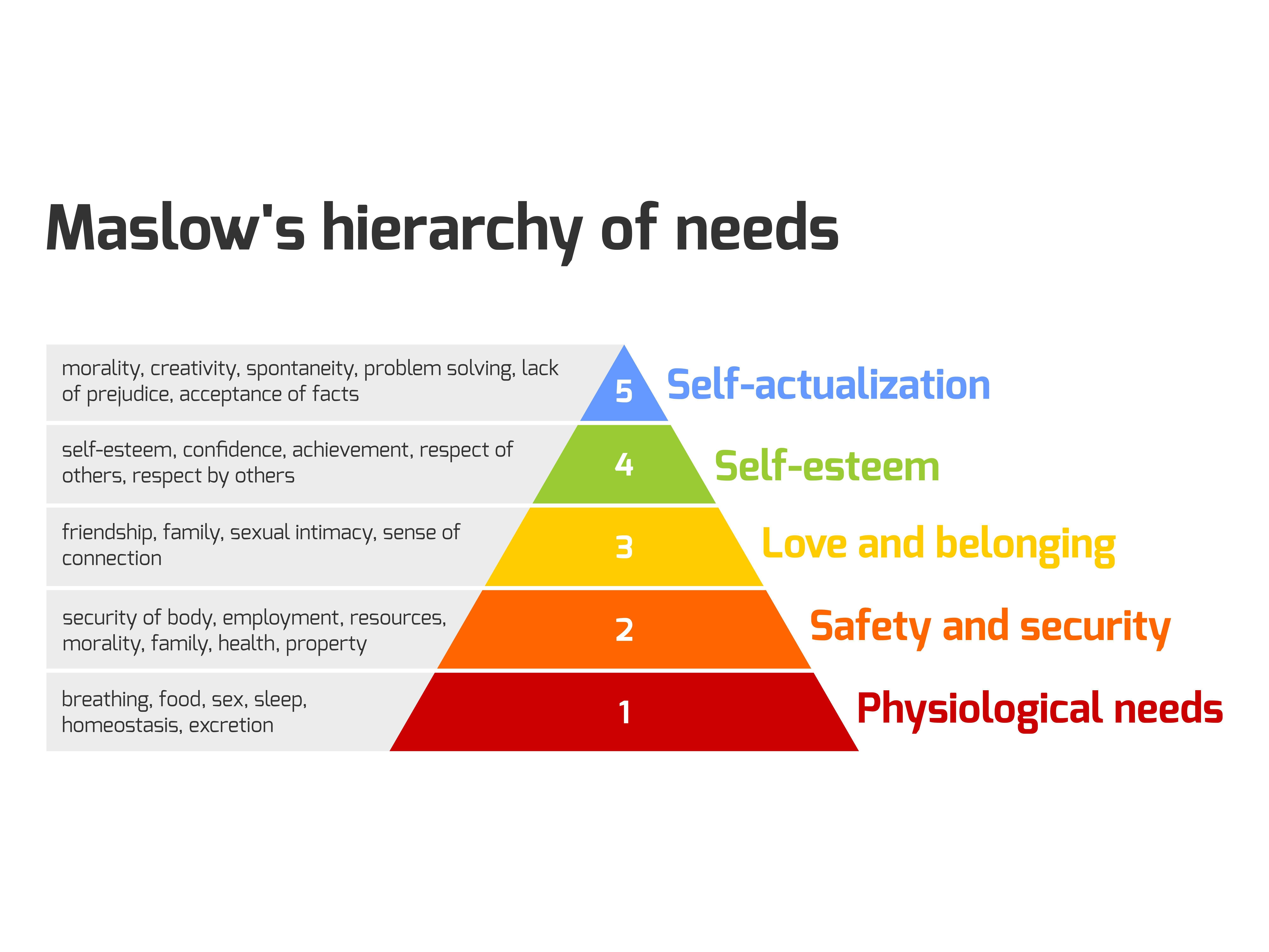 La psicología humanista de Maslow